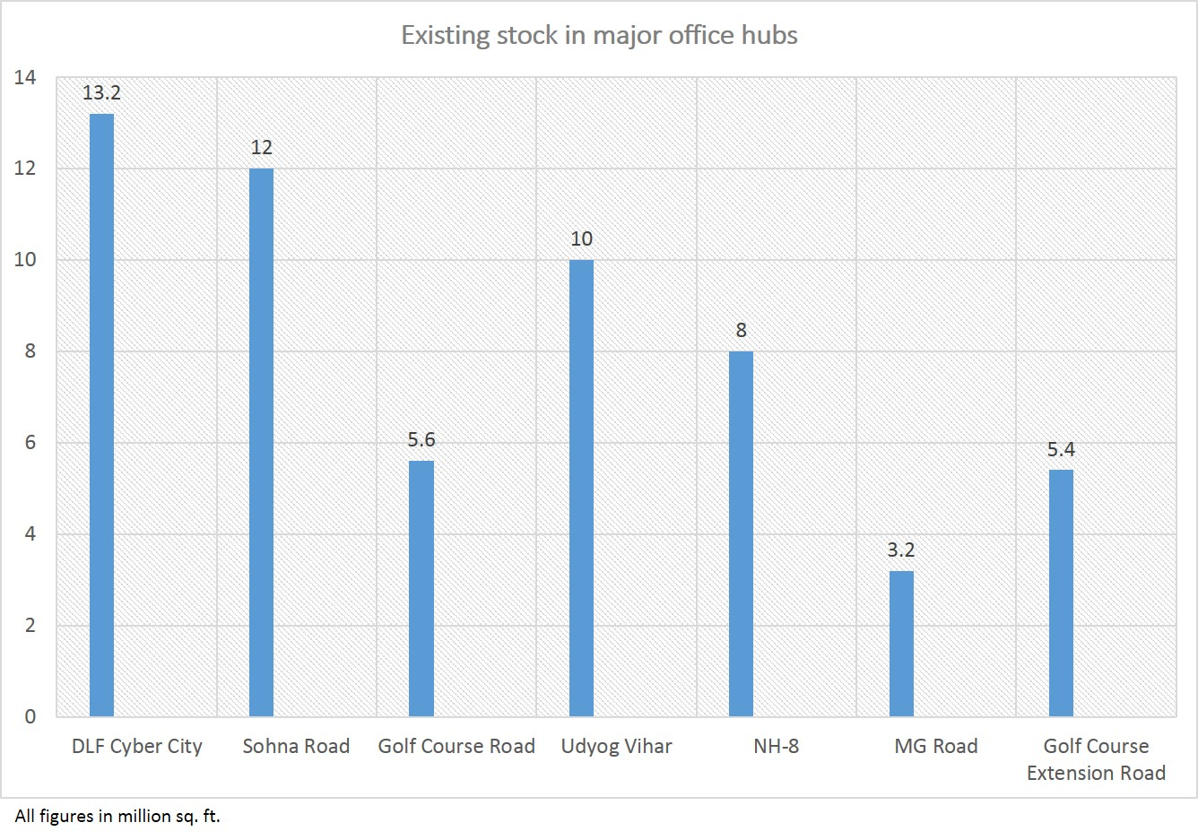 Existing stock in office hubs in Gurgaon
