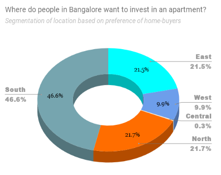 Preferred location of homebuyers in Bangalore