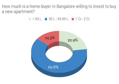 Budget of homebuyers in Bangalore