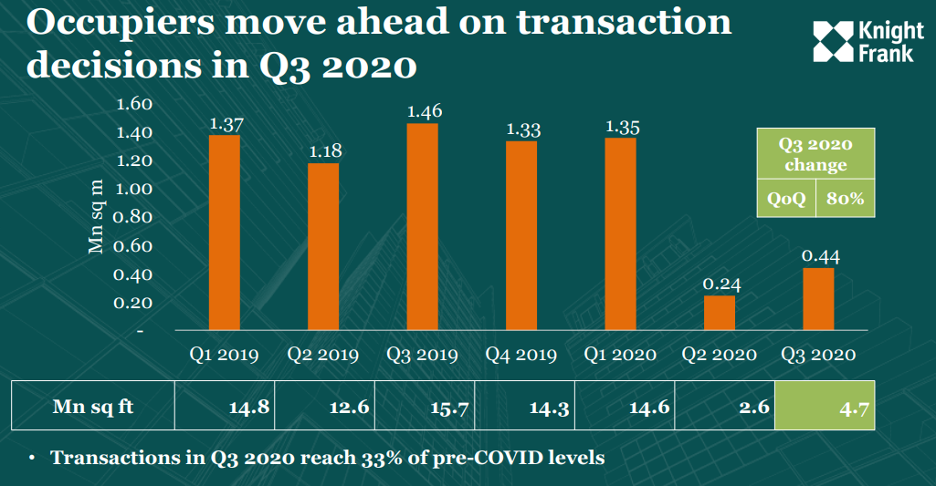Office transaction in Q3 2020: Source Knight Frank