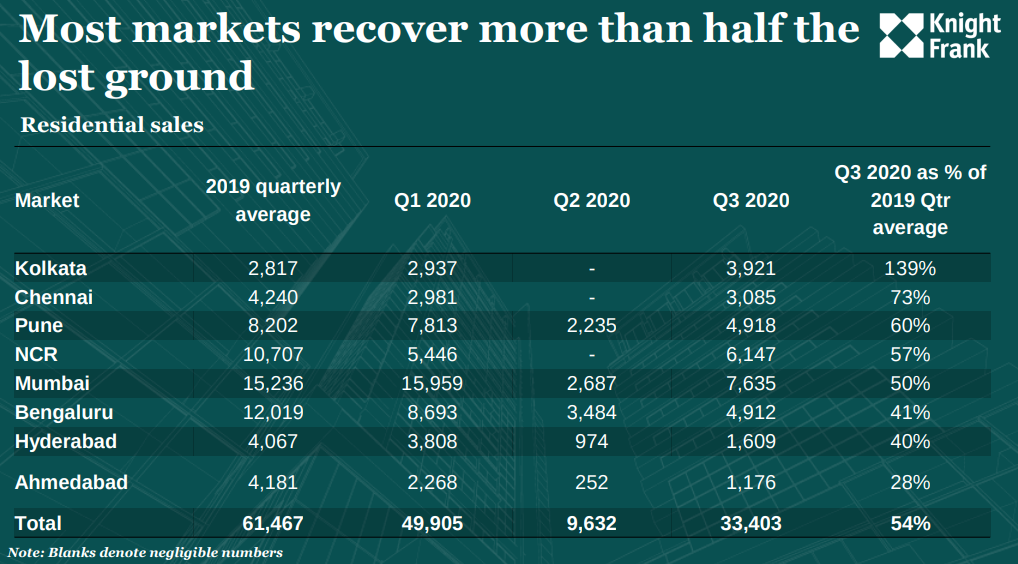 Residential sales in Q3 2020. Source: Knight Frank