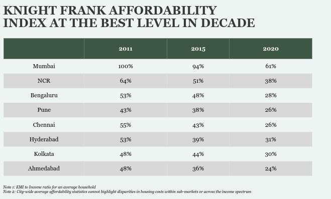 Knight Frank Affordability Index
